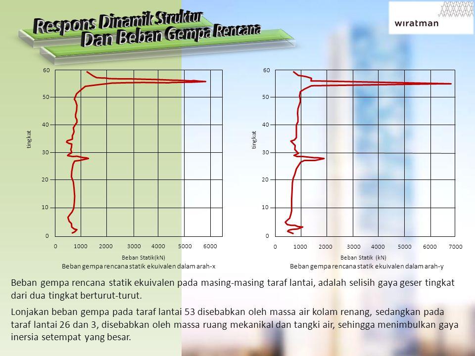 Respons Dinamik Struktur Dan Beban Gempa Rencana