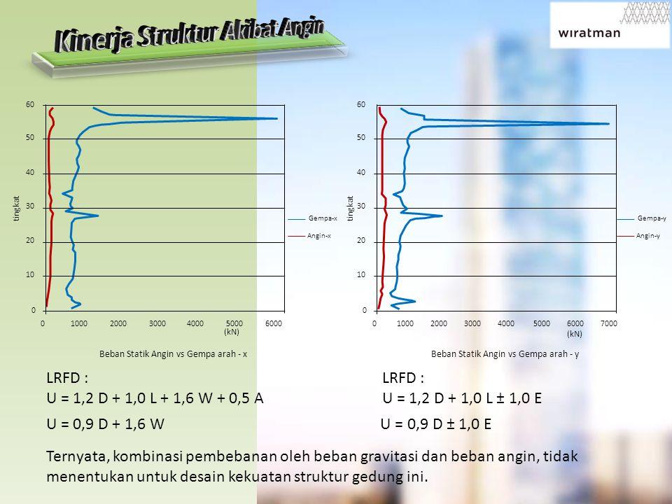 Kinerja Struktur Akibat Angin