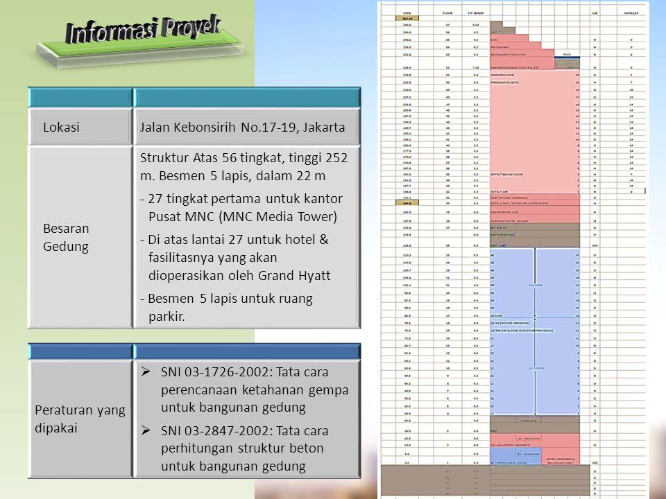 Informasi Proyek Lokasi Jalan Kebonsirih No.17-19, Jakarta
