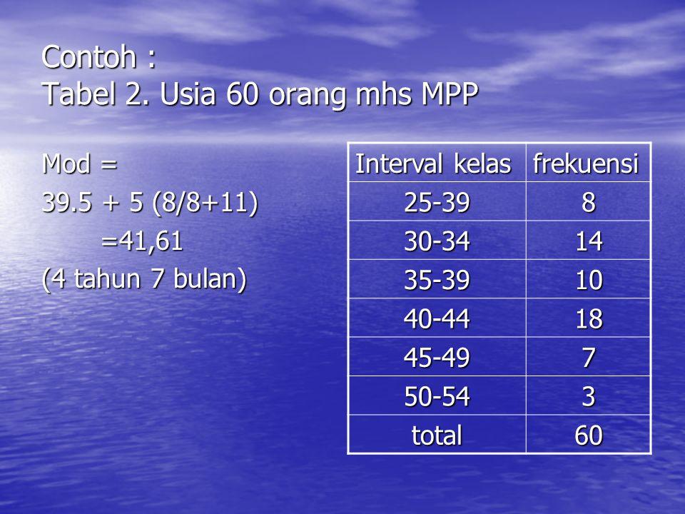 Contoh : Tabel 2. Usia 60 orang mhs MPP