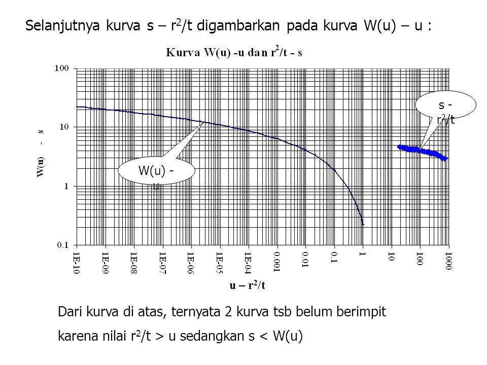 Selanjutnya kurva s – r2/t digambarkan pada kurva W(u) – u :