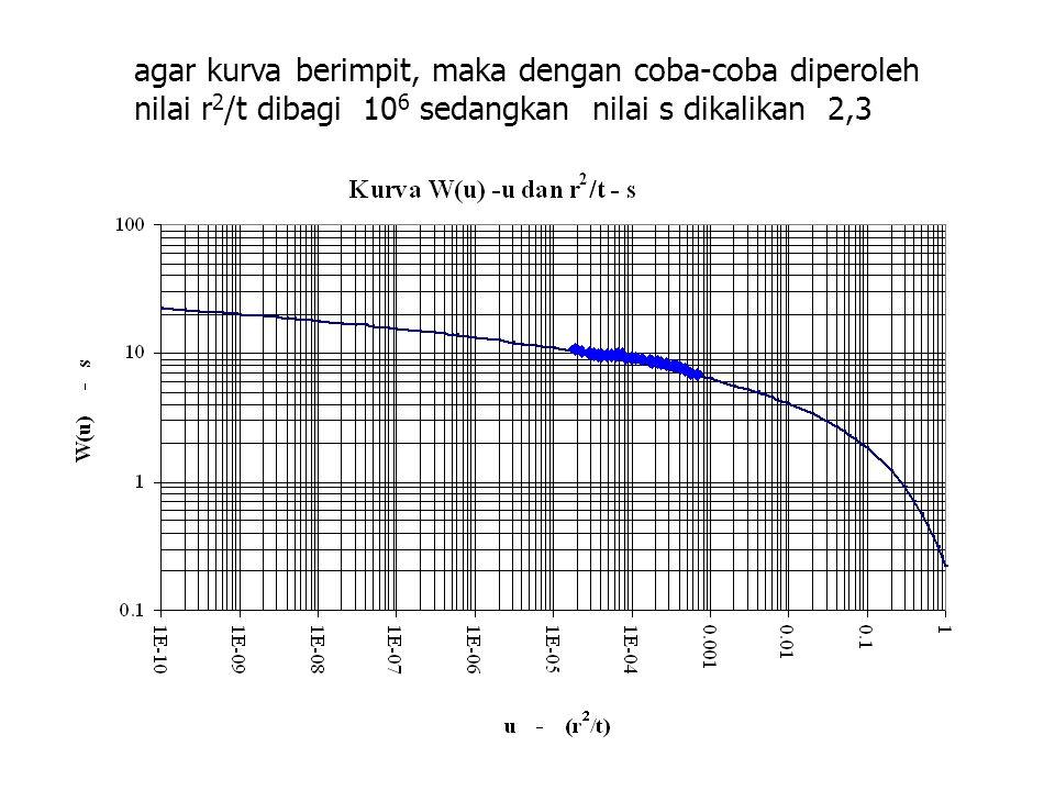 agar kurva berimpit, maka dengan coba-coba diperoleh nilai r2/t dibagi 106 sedangkan nilai s dikalikan 2,3