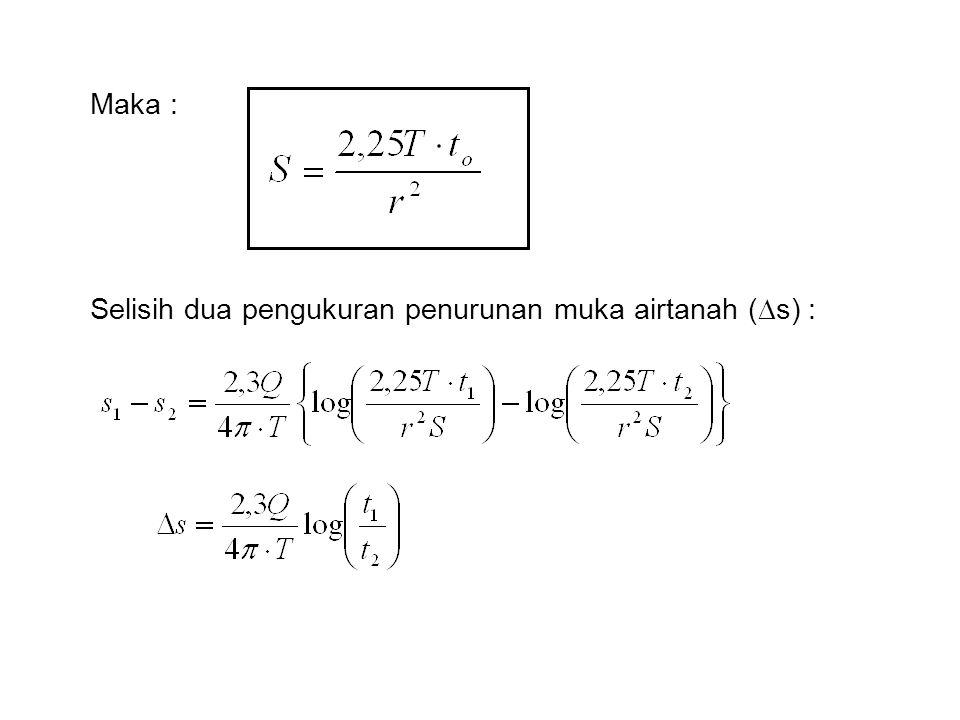 Maka : Selisih dua pengukuran penurunan muka airtanah (s) :
