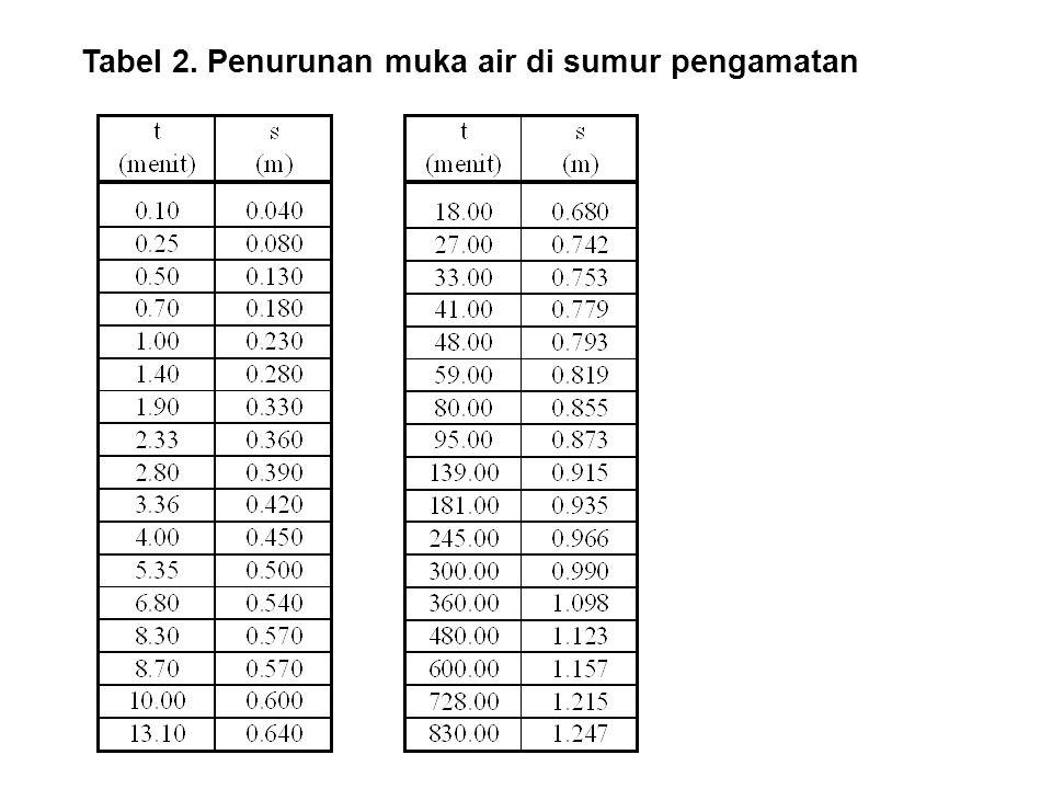 Tabel 2. Penurunan muka air di sumur pengamatan
