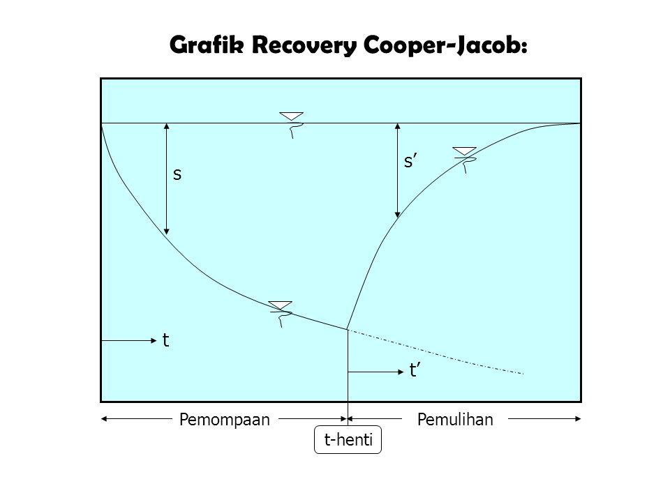Grafik Recovery Cooper-Jacob:
