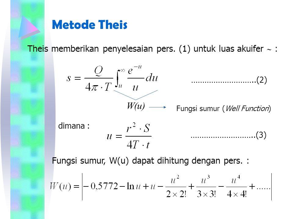 Metode Theis Theis memberikan penyelesaian pers. (1) untuk luas akuifer  : ………………………..(2) W(u) Fungsi sumur (Well Function)