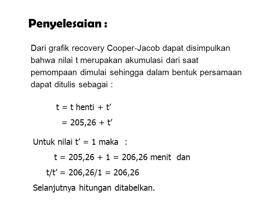 Penyelesaian :