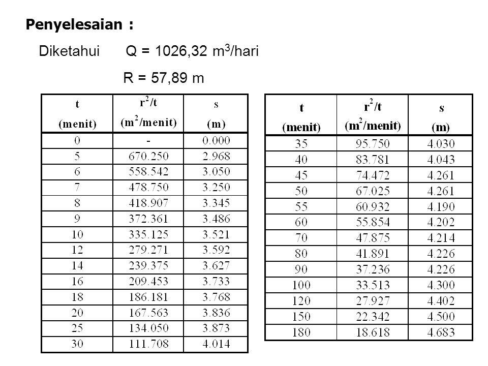 Penyelesaian : Diketahui Q = 1026,32 m3/hari R = 57,89 m