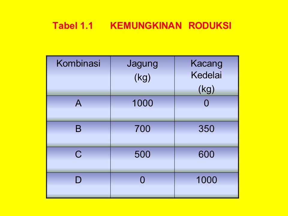 Tabel 1.1 KEMUNGKINAN RODUKSI
