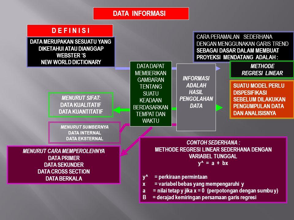DATA INFORMASI D E F I N I S I