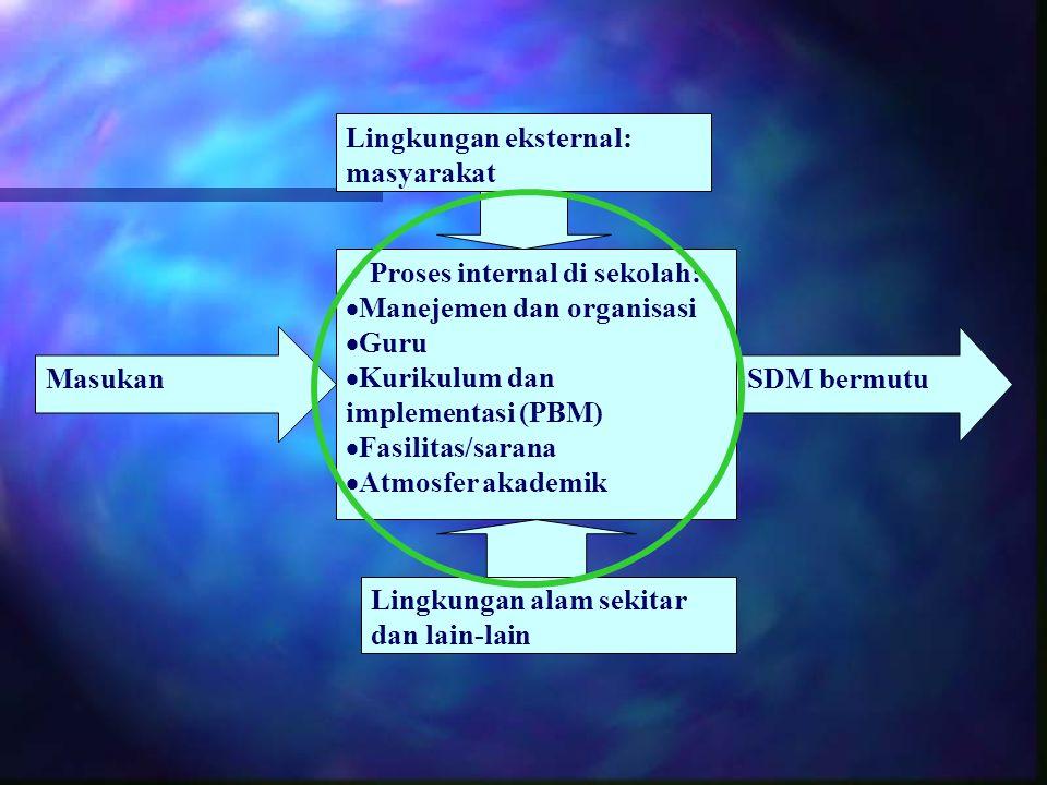 Proses internal di sekolah: