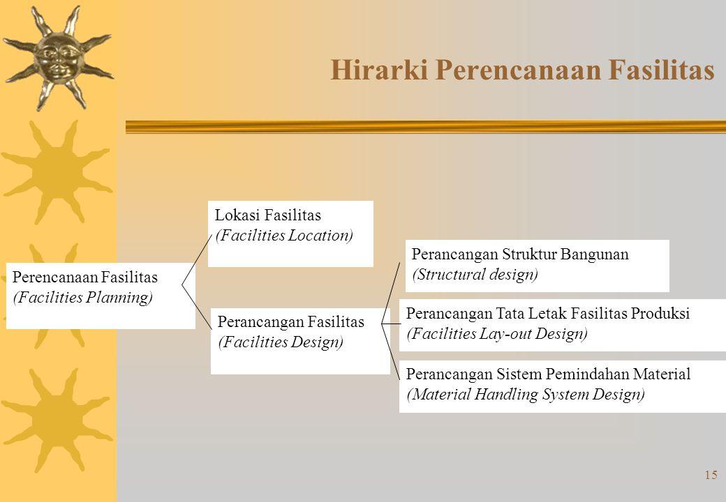 Klasifikasi Pabrik/Industri