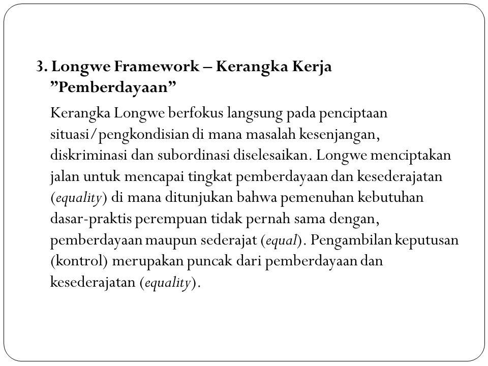 3. Longwe Framework – Kerangka Kerja Pemberdayaan