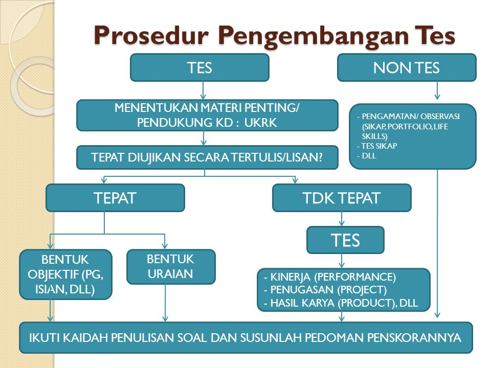 Prosedur Pengembangan Tes