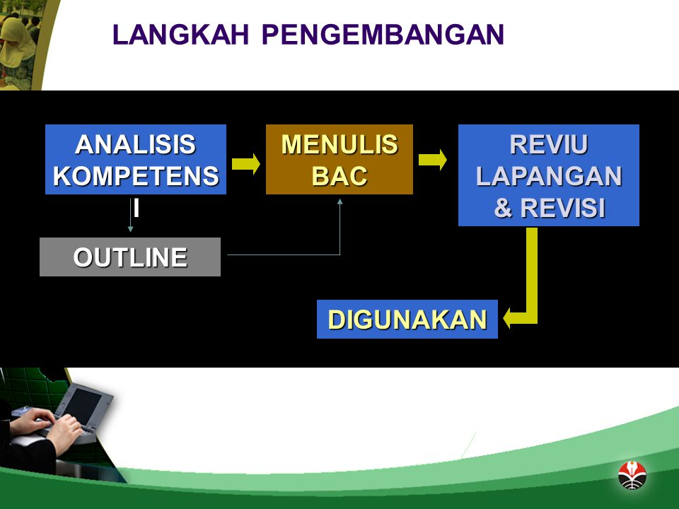 REVIU LAPANGAN & REVISI