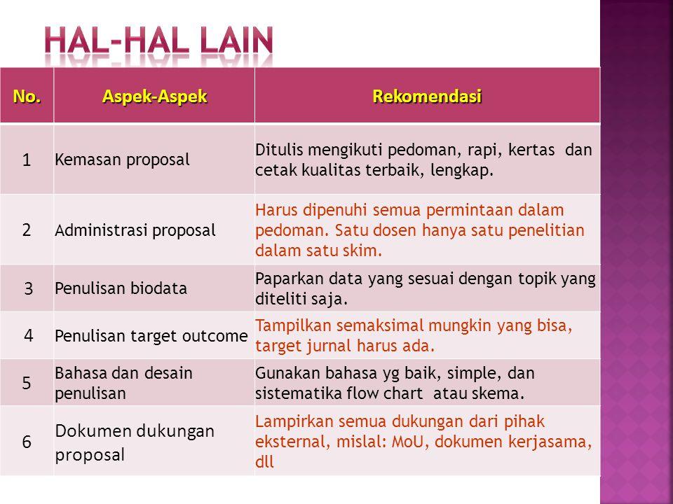 HAL-HAL LAIN No. Aspek-Aspek Rekomendasi 1 2 3 4 5 6
