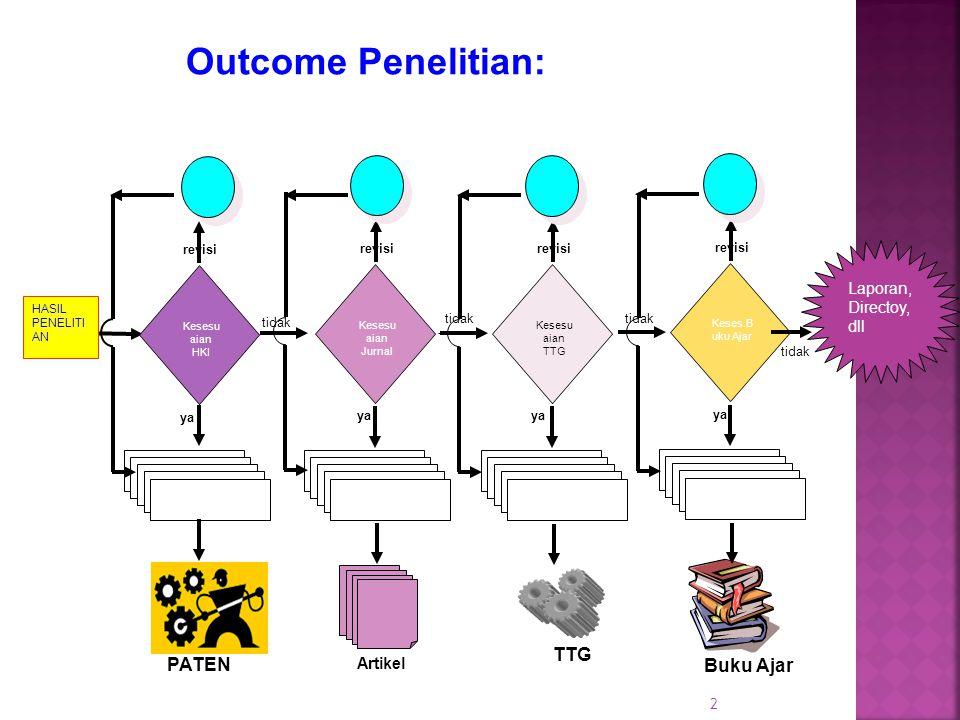 Outcome Penelitian: TTG PATEN Buku Ajar Laporan, Directoy, dll Artikel