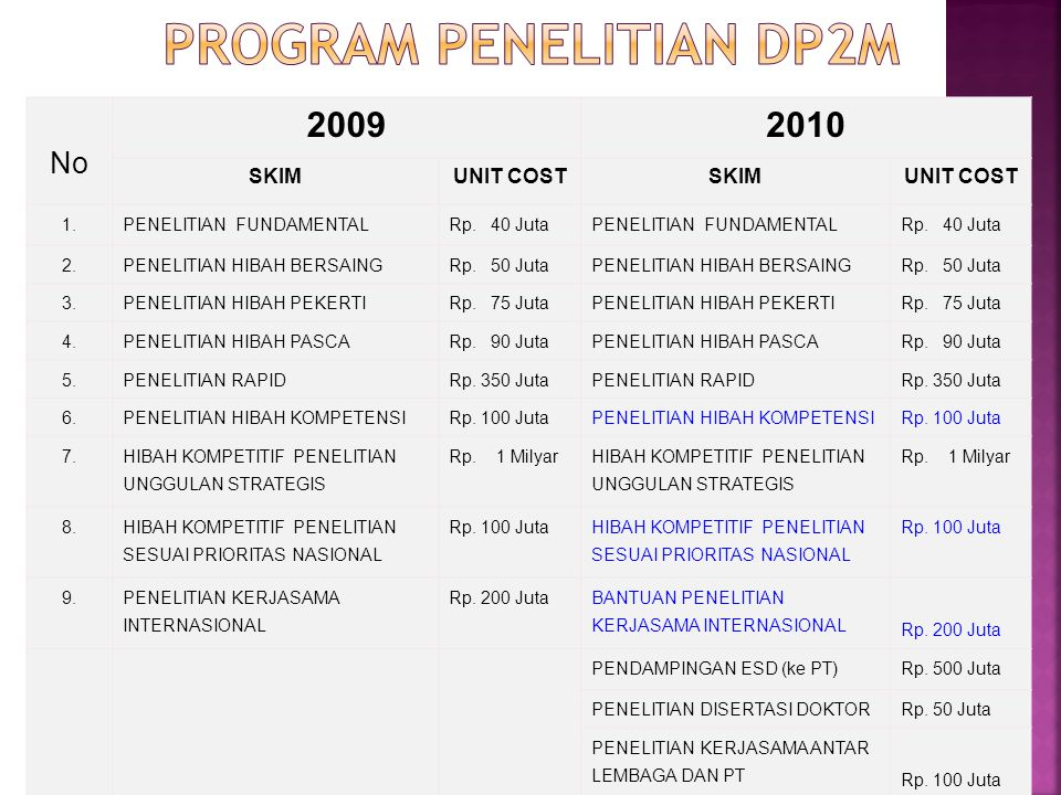 PROGRAM PENELITIAN DP2M