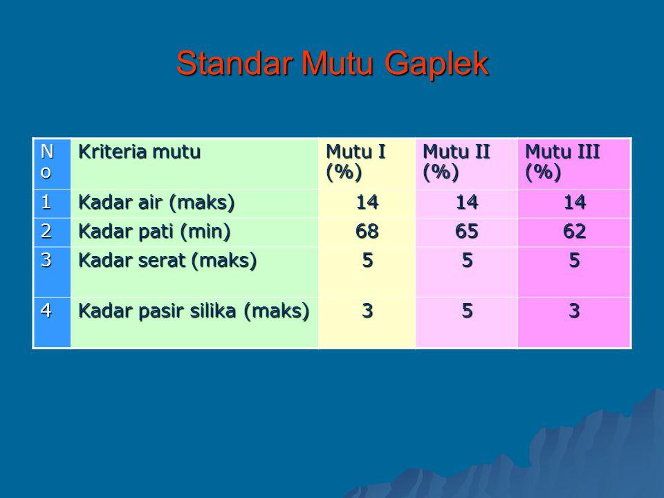 Standar Mutu Gaplek No Kriteria mutu Mutu I (%) Mutu II (%)