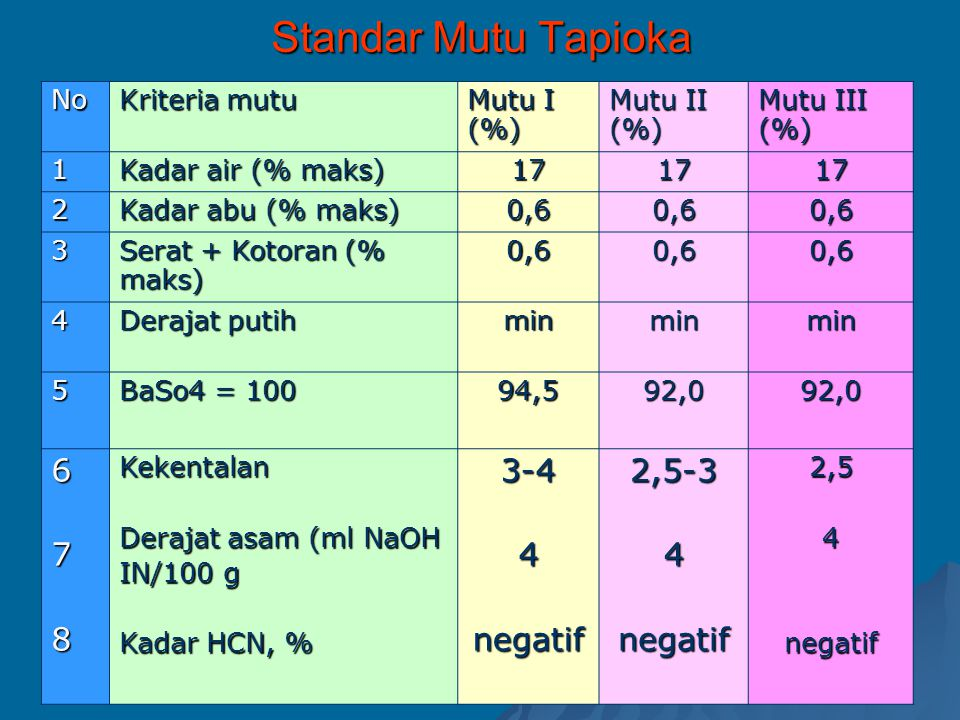 Standar Mutu Tapioka 6 7 8 3-4 negatif 2,5-3 No Kriteria mutu