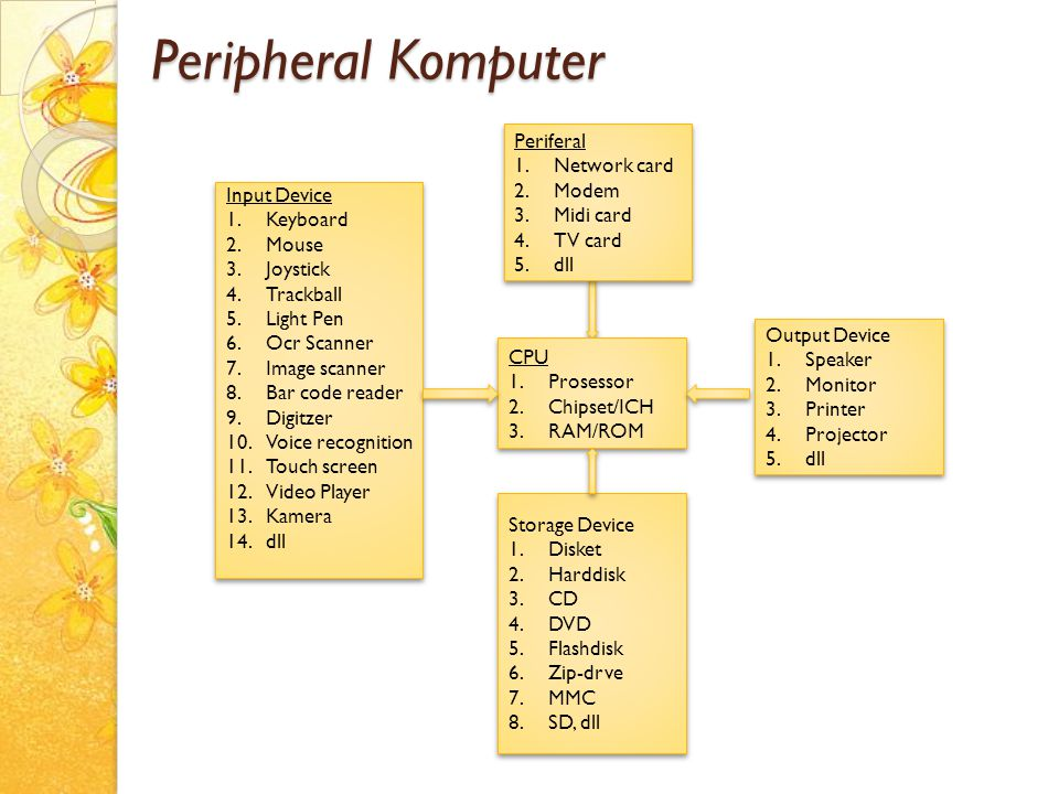 Peripheral Komputer Periferal Network card Modem Midi card TV card