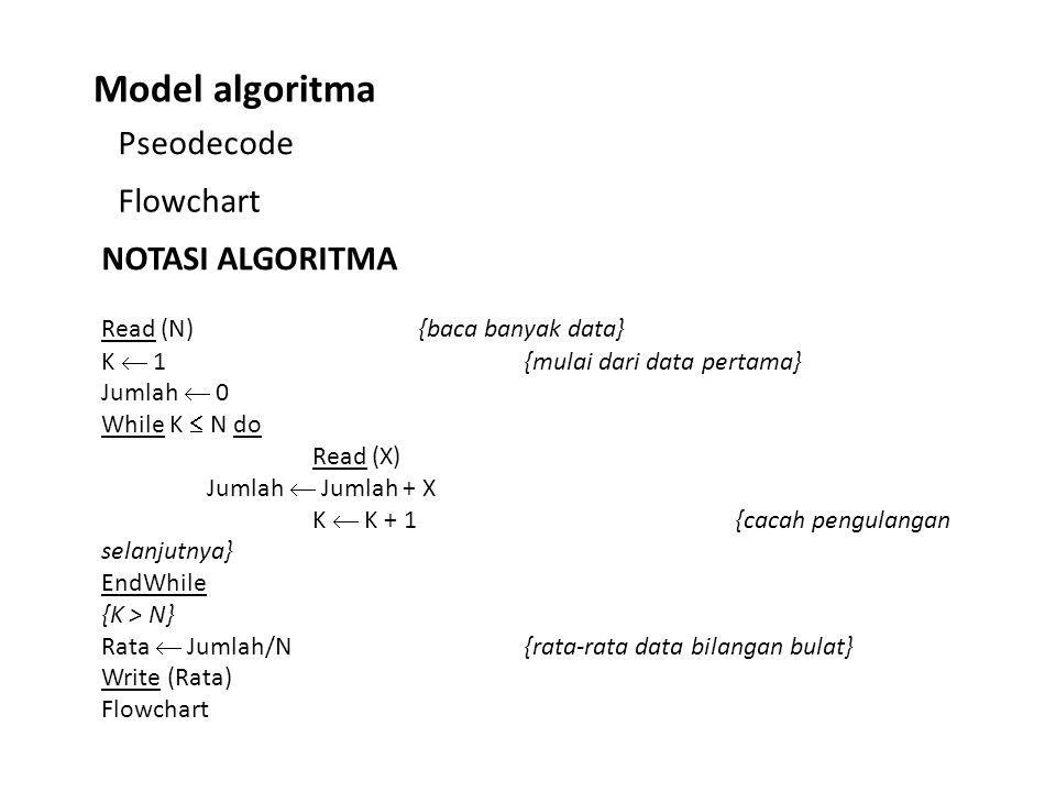Model algoritma Pseodecode Flowchart NOTASI ALGORITMA