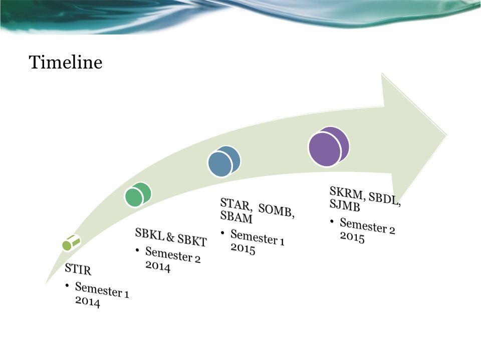 Timeline STIR Semester 1 2014 SBKL & SBKT Semester 2 2014