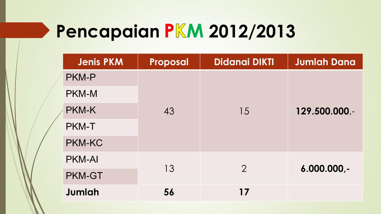 Pencapaian PKM 2012/2013 Jenis PKM Proposal Didanai DIKTI Jumlah Dana