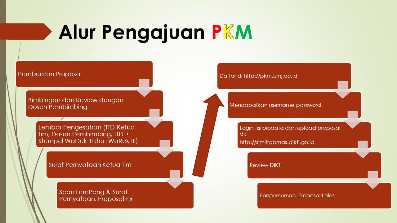 Alur Pengajuan PKM Pembuatan Proposal