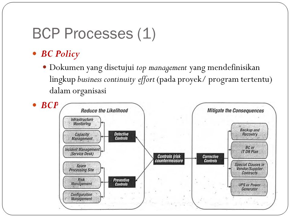 BCP Processes (1) BC Policy BCP Incident Management