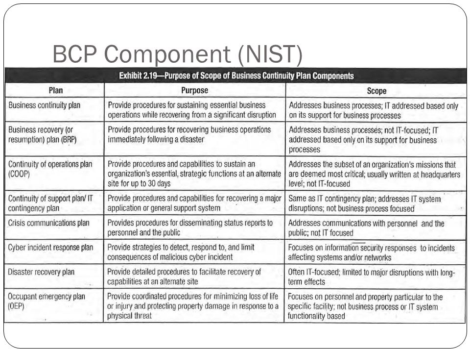 BCP Component (NIST)