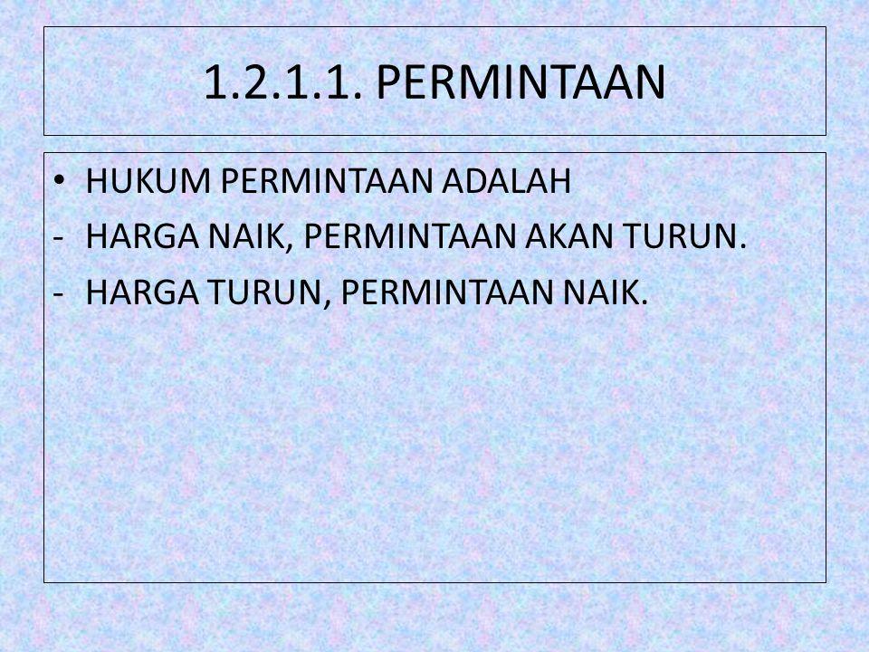 1.2.1.1. PERMINTAAN HUKUM PERMINTAAN ADALAH