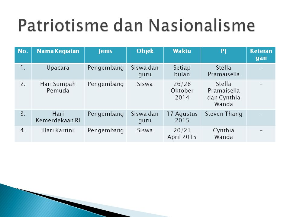 Patriotisme dan Nasionalisme