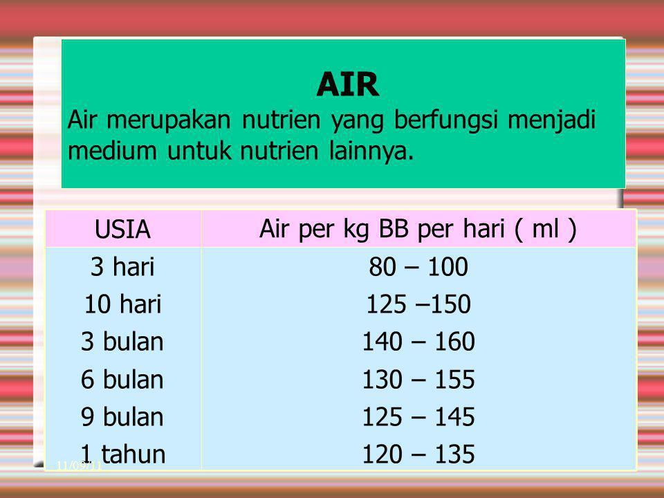 Air per kg BB per hari ( ml )