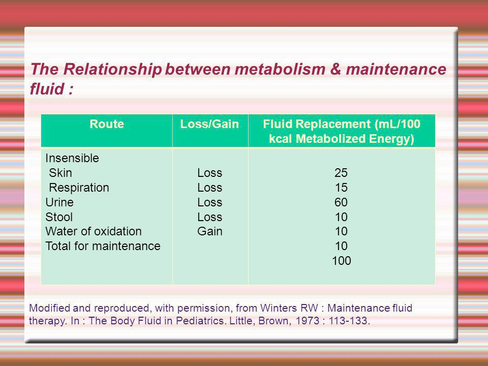 Fluid Replacement (mL/100 kcal Metabolized Energy)‏