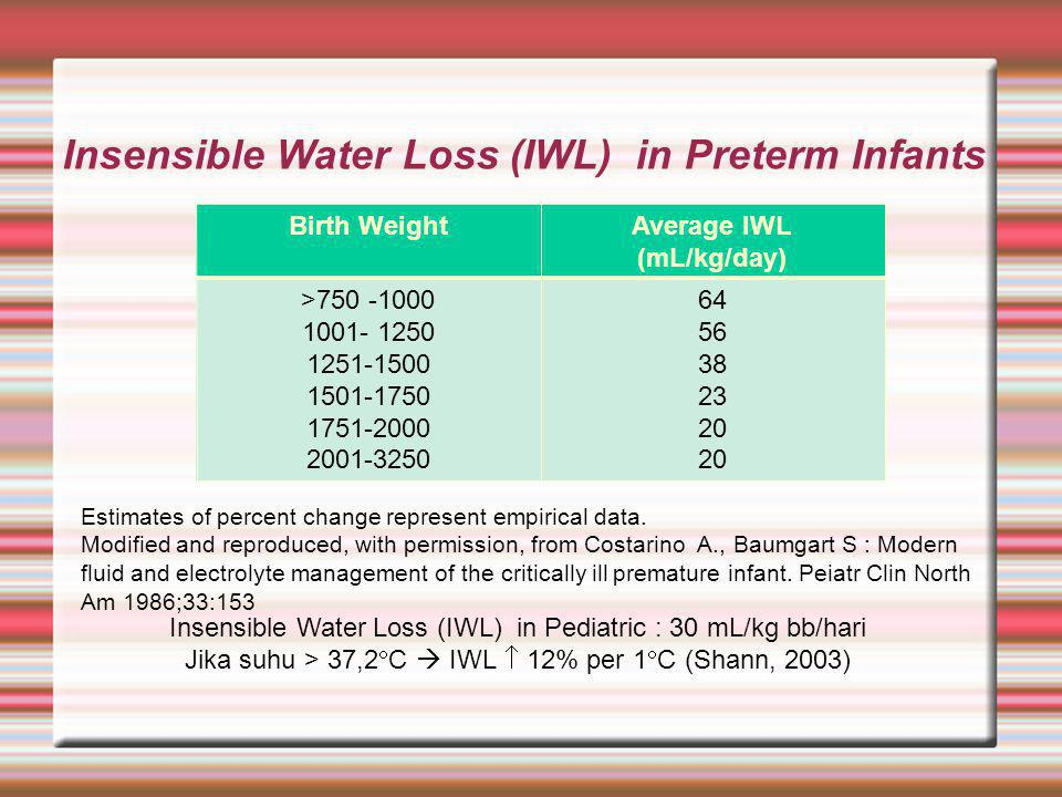 Insensible Water Loss (IWL) in Preterm Infants