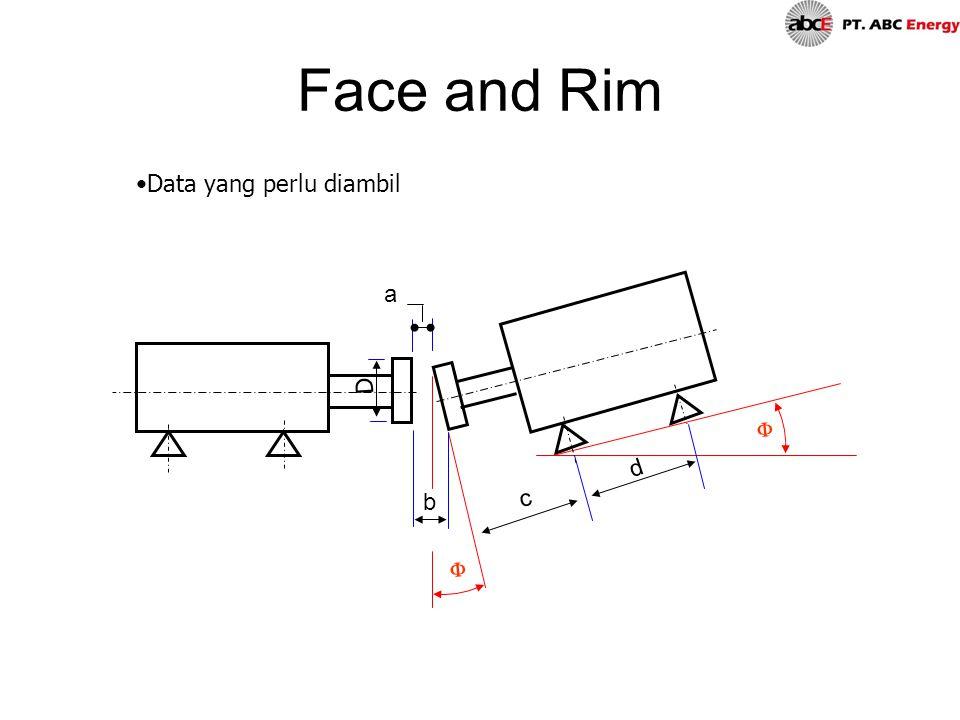 Face and Rim Data yang perlu diambil a D F d b c F