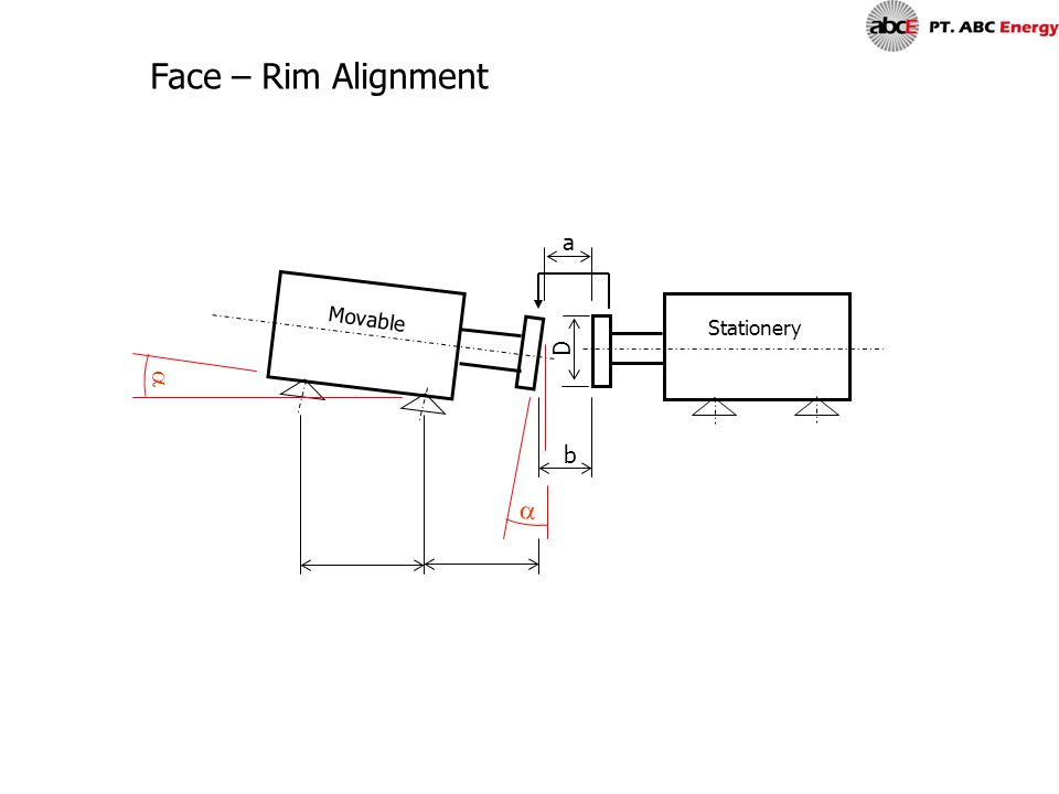 Face – Rim Alignment a Movable Stationery D a b a