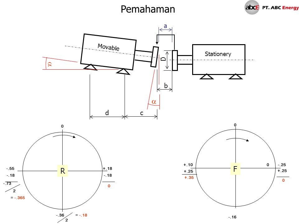 Pemahaman a a F R a D b d c Movable Stationery +.10 -.25 -.55 +.18