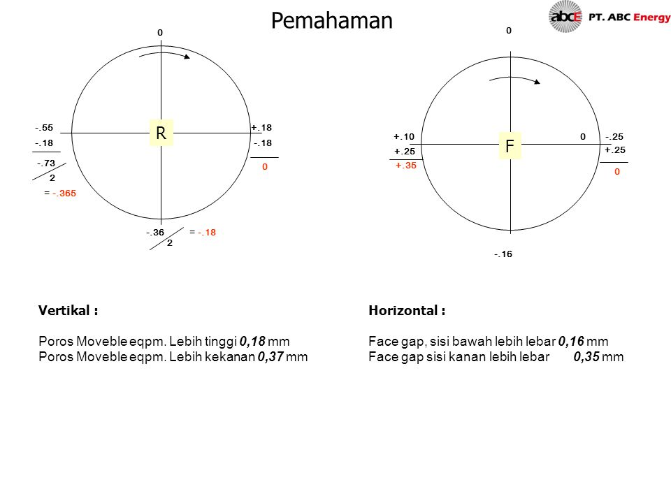 Pemahaman R F Vertikal : Poros Moveble eqpm. Lebih tinggi 0,18 mm