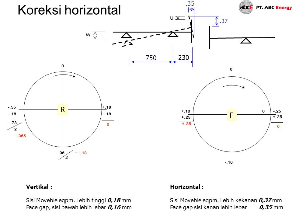 Koreksi horizontal R F .35 u w 750 230 .37 Vertikal :