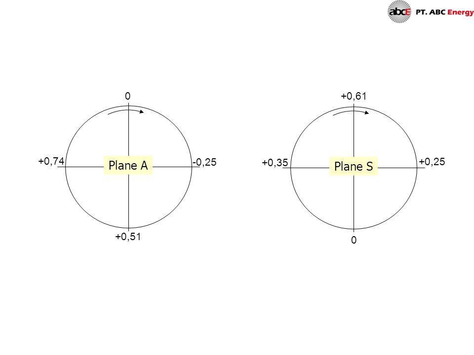 +0,61 +0,74 +0,25 Plane A -0,25 +0,35 Plane S +0,51