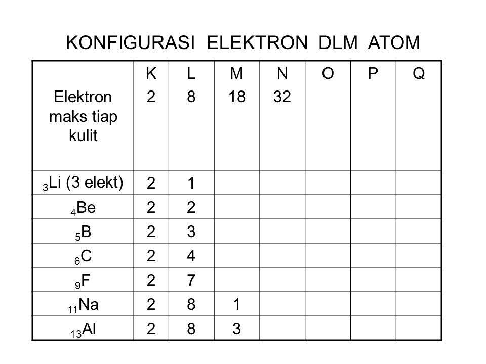 Elektron maks tiap kulit