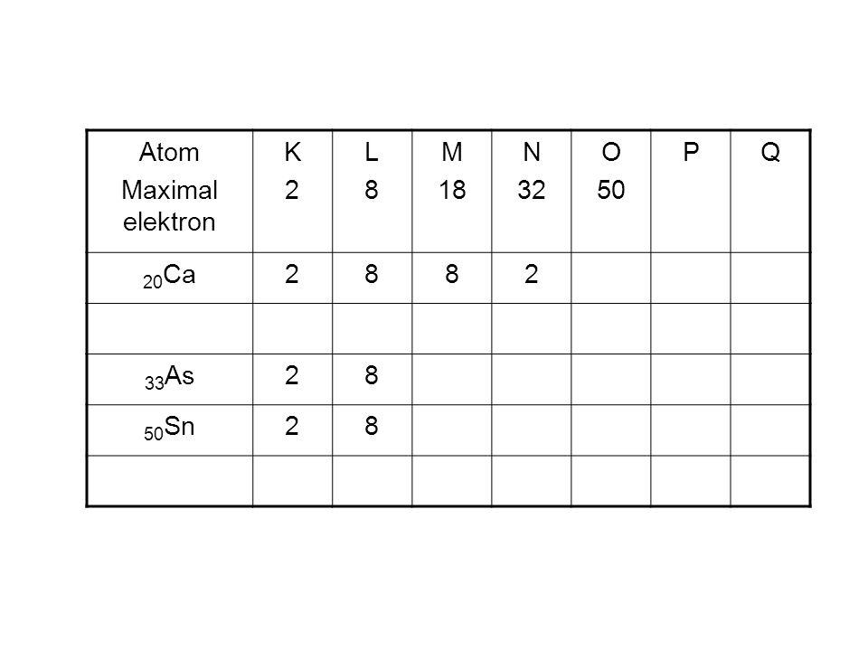 Atom Maximal elektron K 2 L 8 M 18 N 32 O 50 P Q 20Ca 33As 50Sn