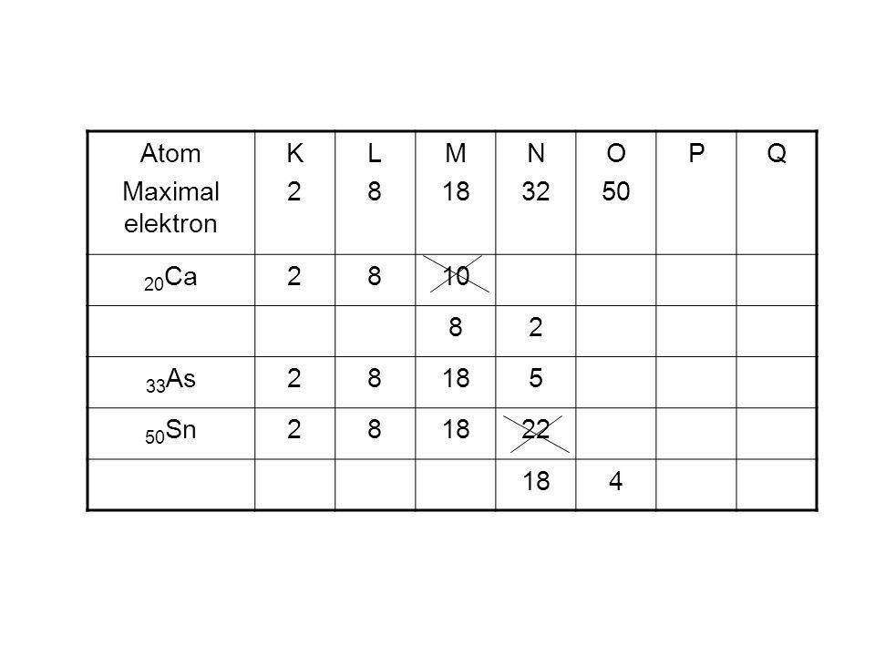 Atom Maximal elektron K 2 L 8 M 18 N 32 O 50 P Q 20Ca 10 33As 5 50Sn 22 4