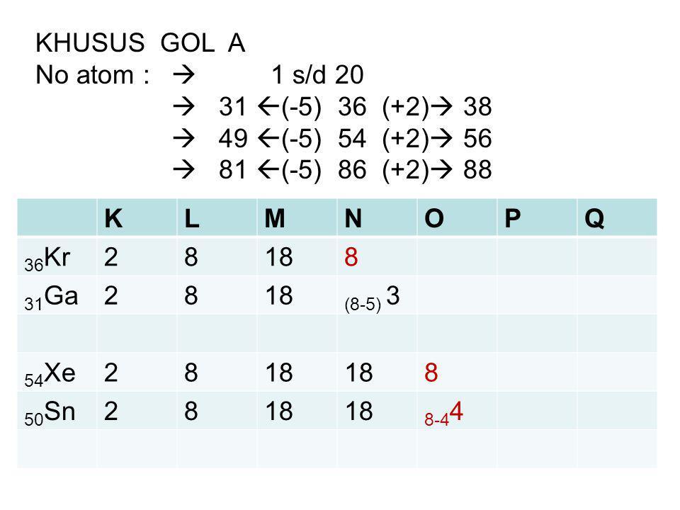 KHUSUS GOL A No atom :  1 s/d 20.  31 (-5) 36 (+2) 38.  49 (-5) 54 (+2) 56.