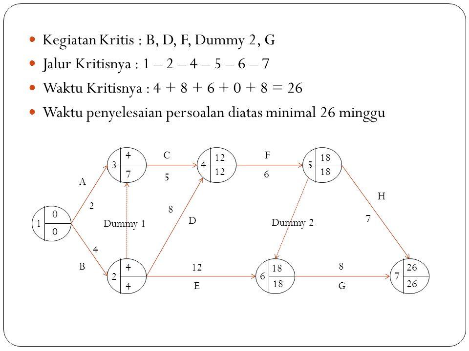 Kegiatan Kritis : B, D, F, Dummy 2, G