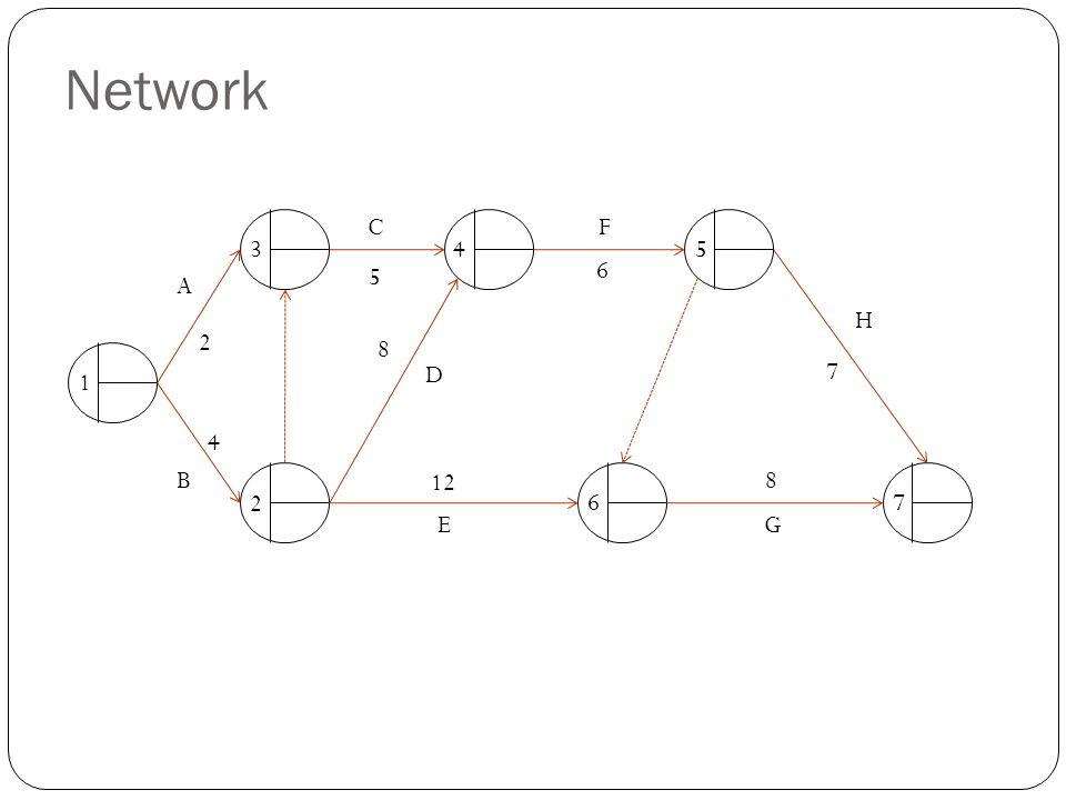 Network C F 3 4 5 6 A 5 H 2 8 D 7 1 4 B 12 8 2 6 7 E G