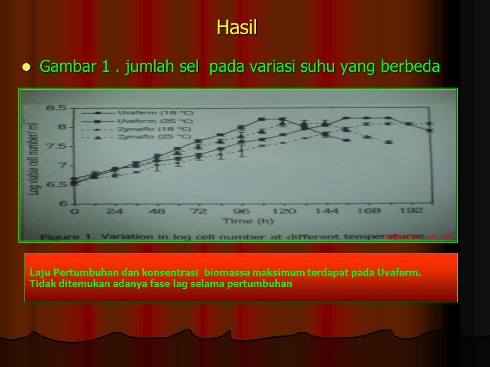 Hasil Gambar 1 . jumlah sel pada variasi suhu yang berbeda