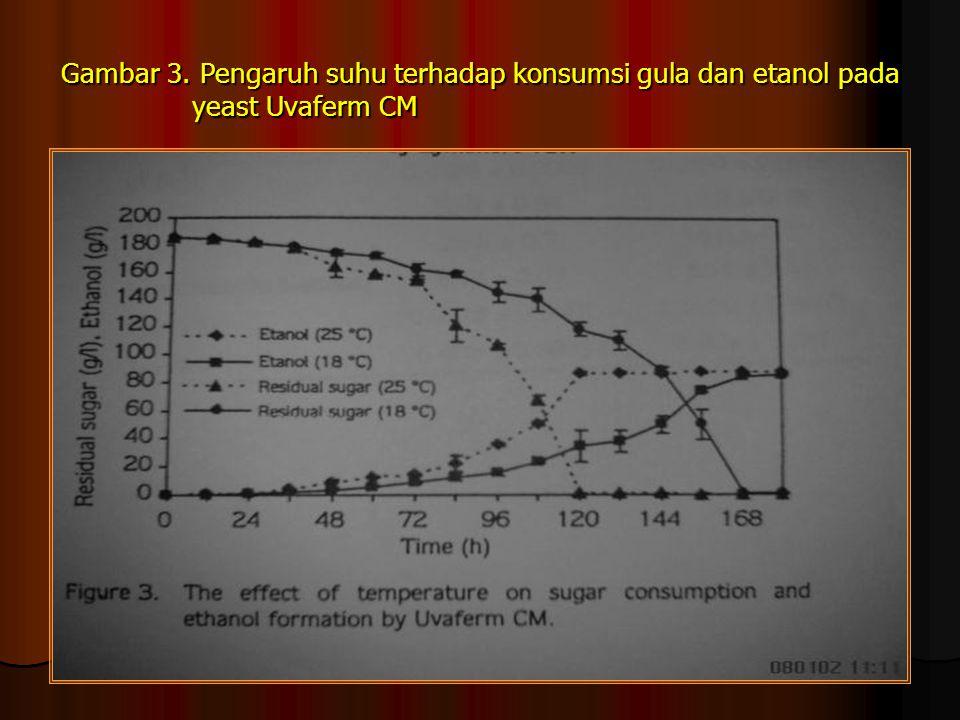 Gambar 3. Pengaruh suhu terhadap konsumsi gula dan etanol pada